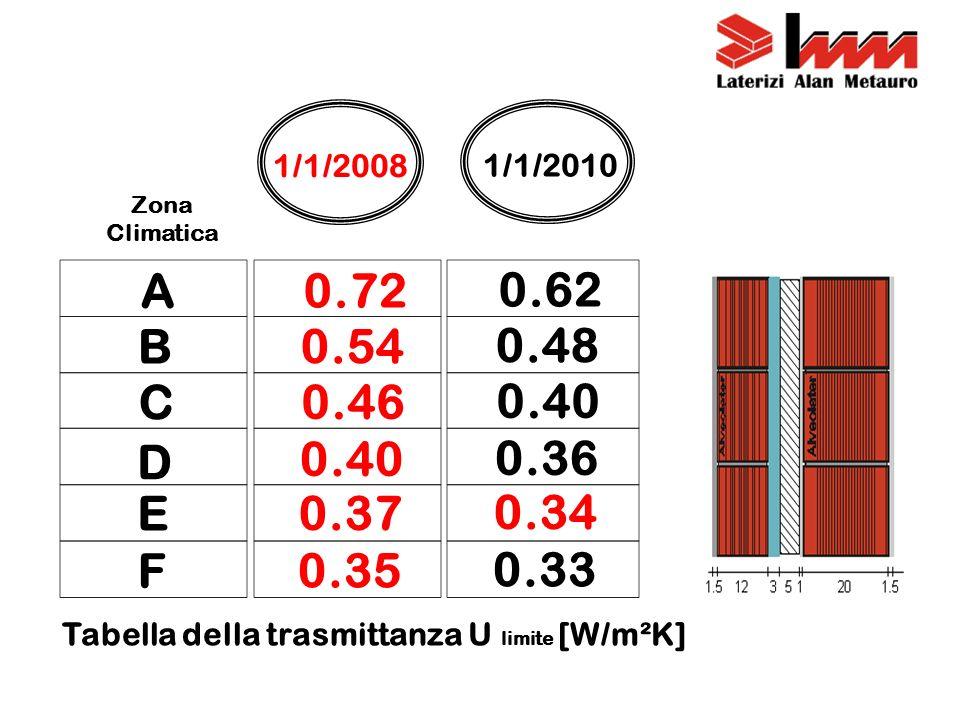 Tabella della trasmittanza U limite [W/m²K]